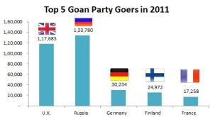 Goa partygoers 2010-11