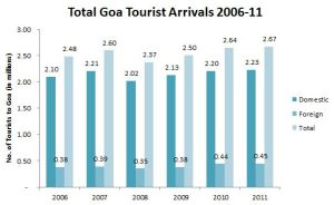 Visitors to Goa from 2006-11